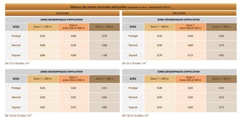 Combien De Tuiles Au M2 by Nombre Tuile Canal Au M2 Tendance D 233 Co Tuiles C 233 Ramiques