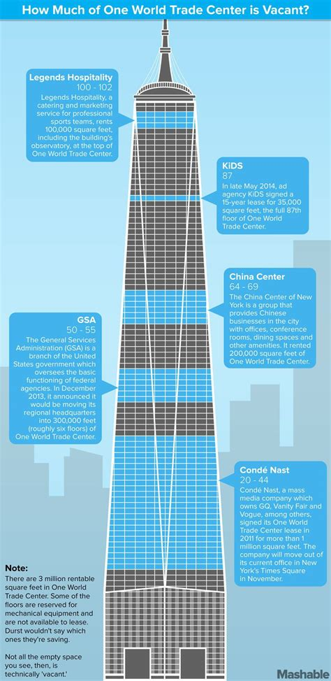 How Many Floors Was The World Trade Center by Only 5 Companies Rent Space In One World Trade Center
