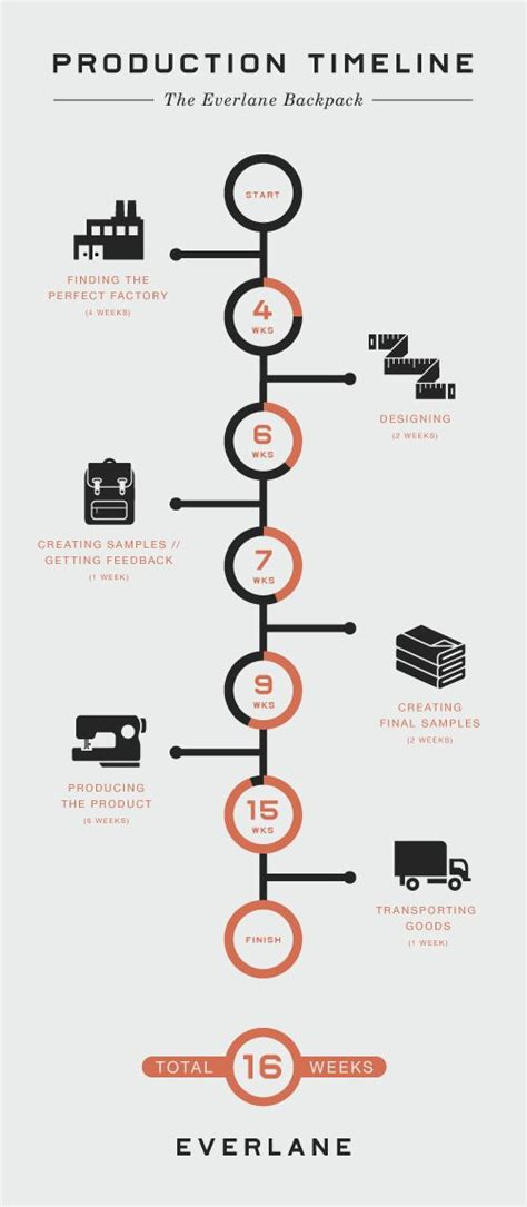 design brief timeline infographic layout how to portray history with timelines