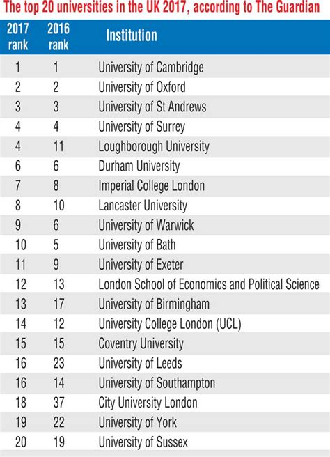 Top Mba Colleges In Uk 2017 by The Guardian Reveals Its Top Uk Universities 2017 Ft