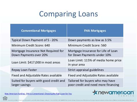 choosing a mortgage fha vs conventional new american