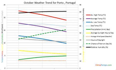 porto weather weather in october in porto portugal