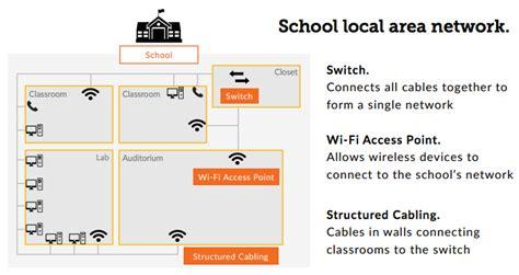 understanding home network design understanding the basics of school district networks