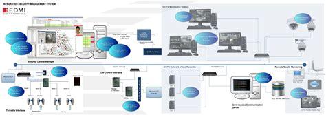 cctv surveillance systems cctv surveillance system quantum automation