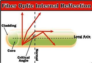 Senter Fiber Optik prinsip kerja fiber optik adalah dunia optik