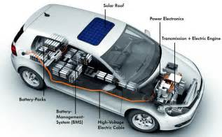Electric Vehicles Power The Motor By Electric Cars Alternative Energy