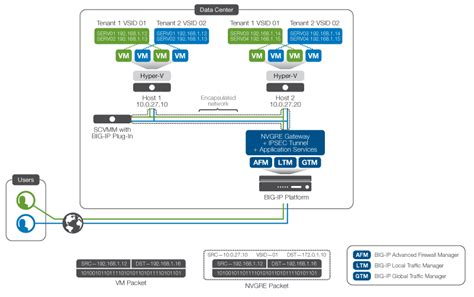 f5 network diagram f5 network diagram icons on behance