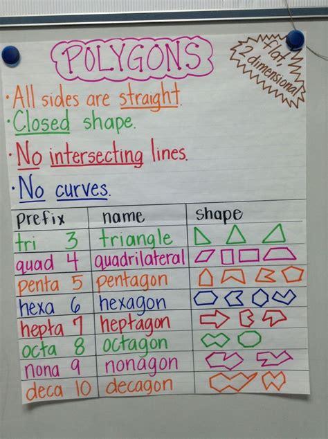 biography anchor chart fifth grade ideas pinterest 25 best ideas about math anchor charts on pinterest