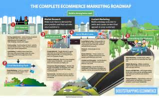 Ecommerce Marketing Strategy Template by Ecommerce Marketing Strategies An Infographic