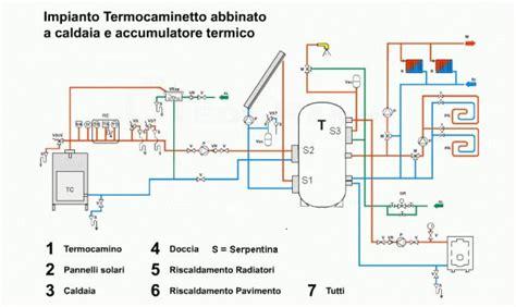 camino collegato ai termosifoni schema termocamino caldaia a gas e solare