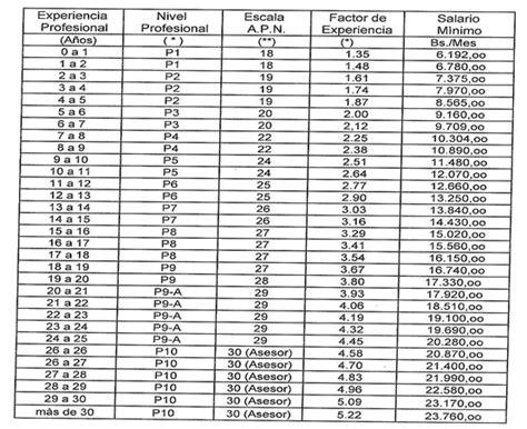 tabulador de sueldos colegio de ingenieros de venezuela ense 241 ando y aprendiendo a ser un ingeniero qu 237 mico