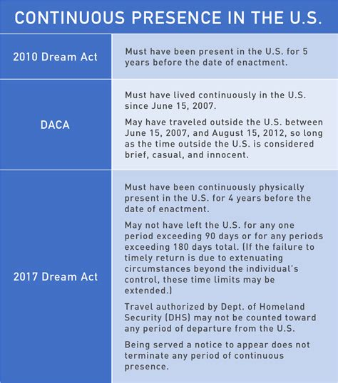 N400 Background Check Provisions Of 2010 And 2017 Acts And Daca National Immigration Center