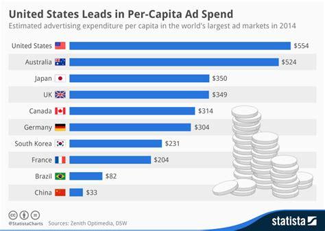 Chart: United States Leads in Per Capita Ad Spend   Statista