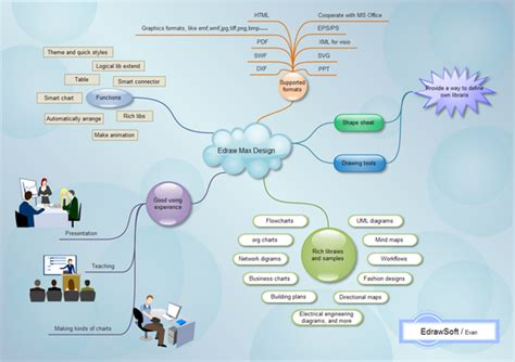 create a concept map free free concept mapping software freeware