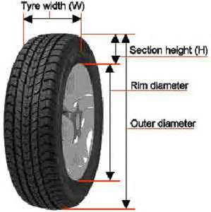 Car Tires Size Explained What Is Car Tyre Size What Do The Numbers In Tyre Sizes