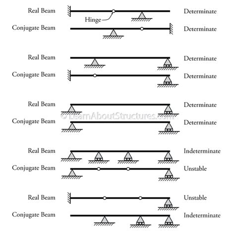 conjugate method template 5 5 the conjugate beam method learnaboutstructures