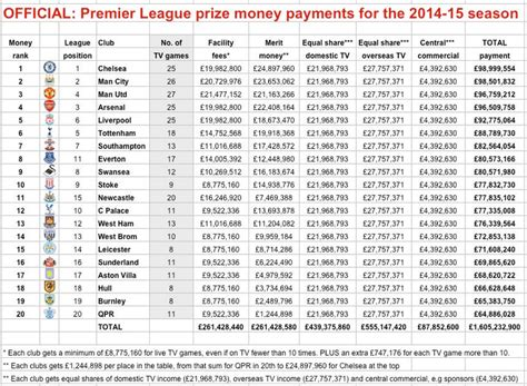 Prize Money For Winning Premier League - official uk and overseas tv revenue figures for each