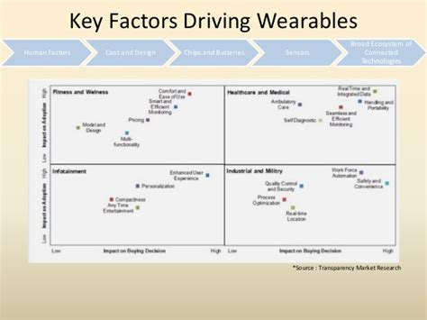 wearable technology research paper buy research papers cheap wearable technology