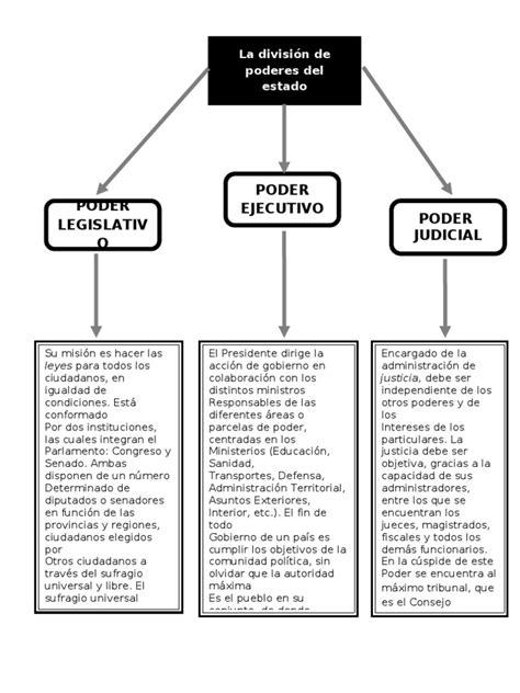 cuanto es el nacimiento 2016 mapa conceptual de los poderes del estado