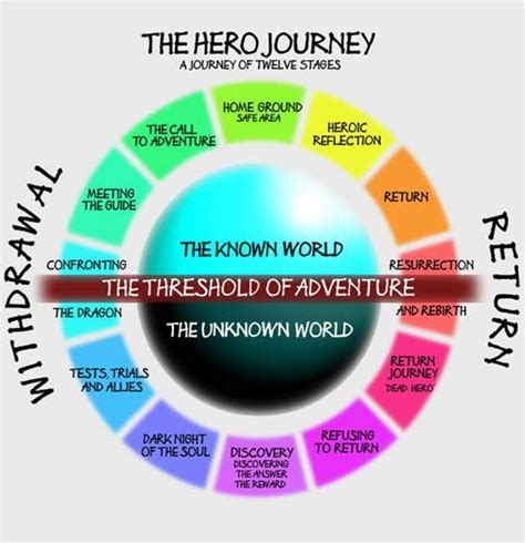 color coded net journey color coded http www thehumancode net