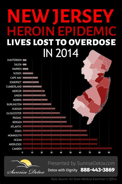 Heroin Detox Centers In Nj by Heroin Addiction In New Jersey 2014 Stats Detox