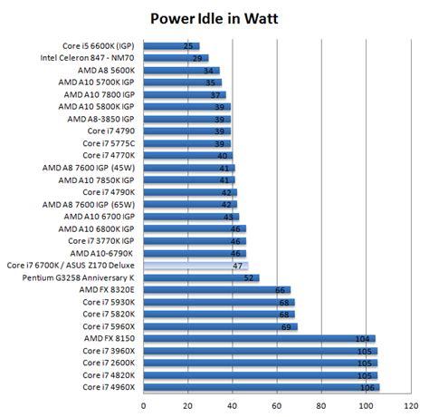core i7 6700k processor review desktop skylake power