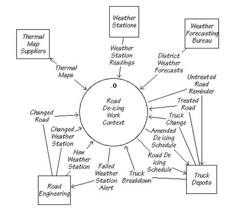 work context diagram context diagram for restaurant system images how to