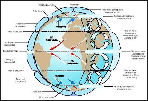 Convection Currents Produce The Heat In The Earth S Interior by Ms Nickel S Lec Earth Science How Do Air Mass