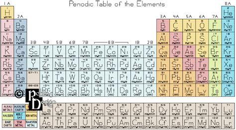 tavola periodica professionale tavola periodica degli elementi cross stitch pattern pdf