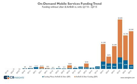 airbnb funding chart of the day if not for airbnb and uber funding for