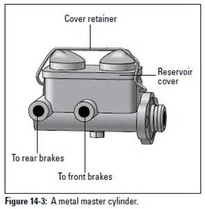 Brake System Basics Auto Repair Brake System Basics