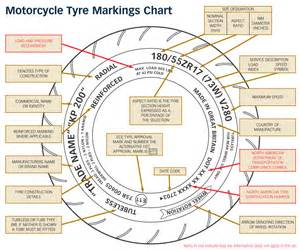 Car Tire Markings Explained Tire Code The Free Encyclopedia 2017 2018 Car