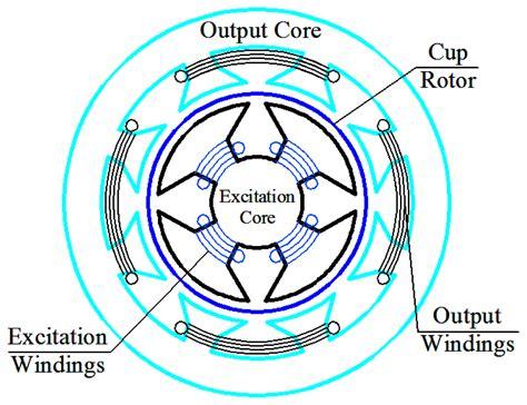 basic principle of induction heating pdf principle of electromagnetic induction pdf 28 images principle of magnetic induction as it