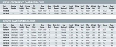 top 10 reasons to build vi based chevrolet big blocks