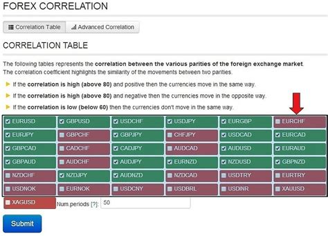 forex pairs correlation table forex correlation table are you doubling your risk