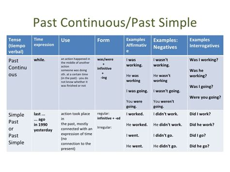 the pattern of past continuous tense quantifiers and past continuous