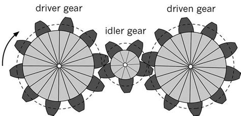 design criteria for gears 279 best ideas about gears on pinterest technology