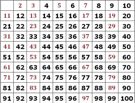 una lista de nmeros primos del 1 al 200 191 cu 225 les son los n 250 meros compuestos 187 respuestas tips