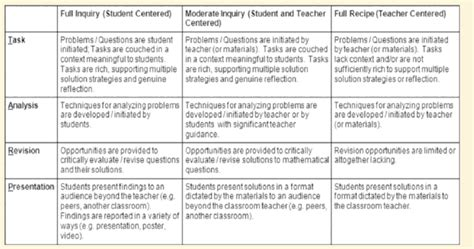 Inquiry Based Research Paper by 9th Grade Research Paper Rubric
