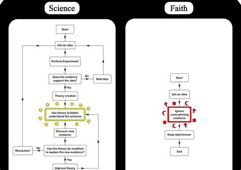 how science works flowchart science vs religion flowchart nanothoughts 1 0