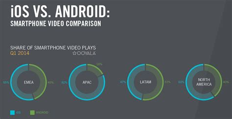 how many android users are there why iphone users so much more than android usersnscreenmedia