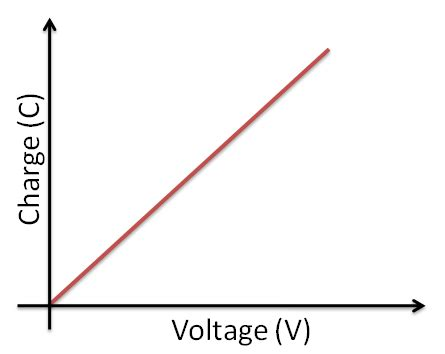 voltage capacitor graph capacitance physics a level