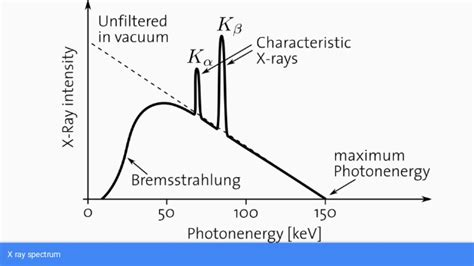 Tungsten L Spectrum by Production Of X Rays