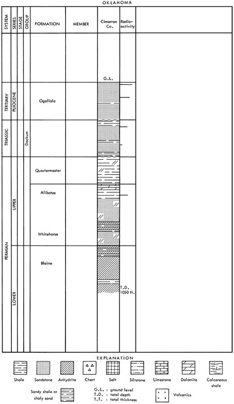 stratigraphic section kgs geology series 2 potential uranium host rocks and