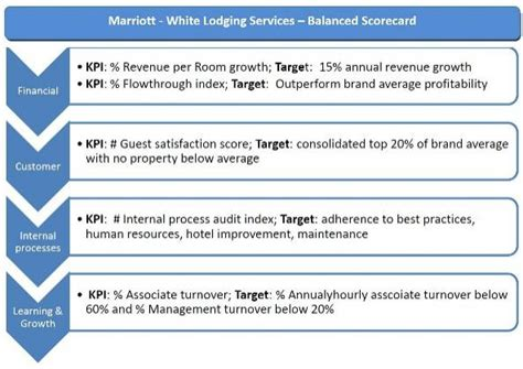 Marriott Revenue Management Study Mba Operations Management by About Balanced Scorecard Review Marriott White Lodging