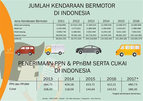 infografis jumlah kendaraan bermotor  indonesia