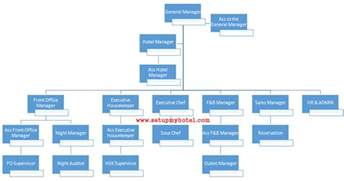 hotel organizational chart template search results for the organisational structure of the
