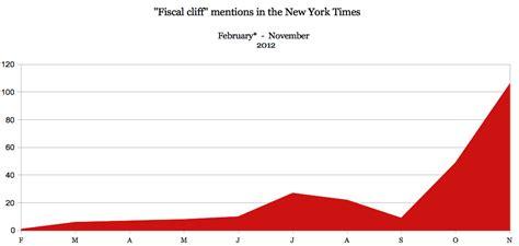 visualising new york times article api tag graphs using d3 api zoomata