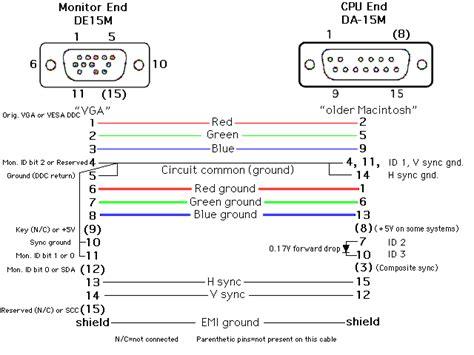 vga connector wiring diagram microgecko 187 apple macintosh lc iii vga 2 rows sub vga