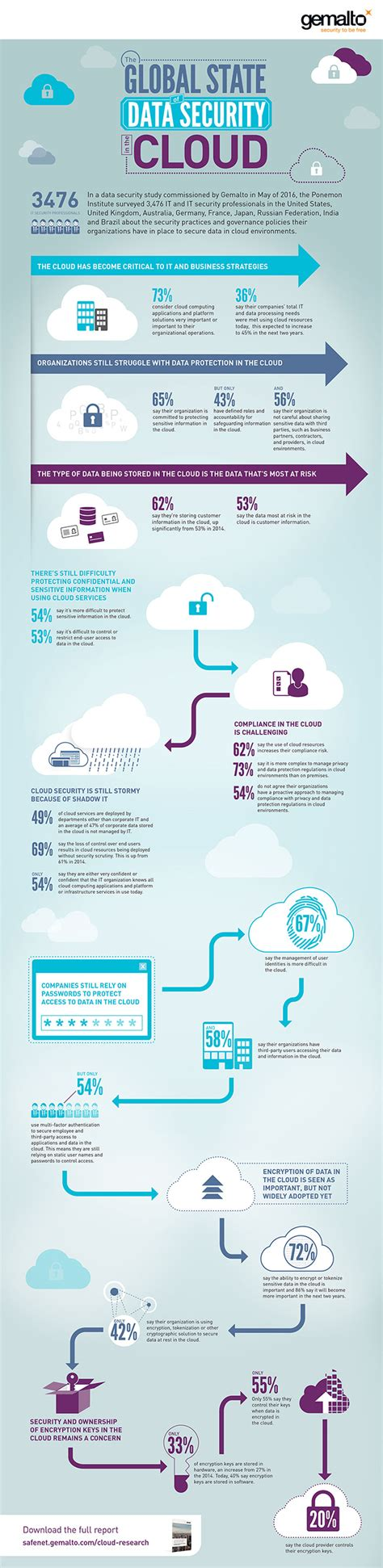 enterprise cloud security and governance efficiently set data protection and privacy principles books cloud data security trends in 2016 infographic gemalto